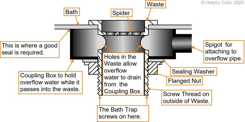 Cross Section of A Bath Waste With Overflow Connection