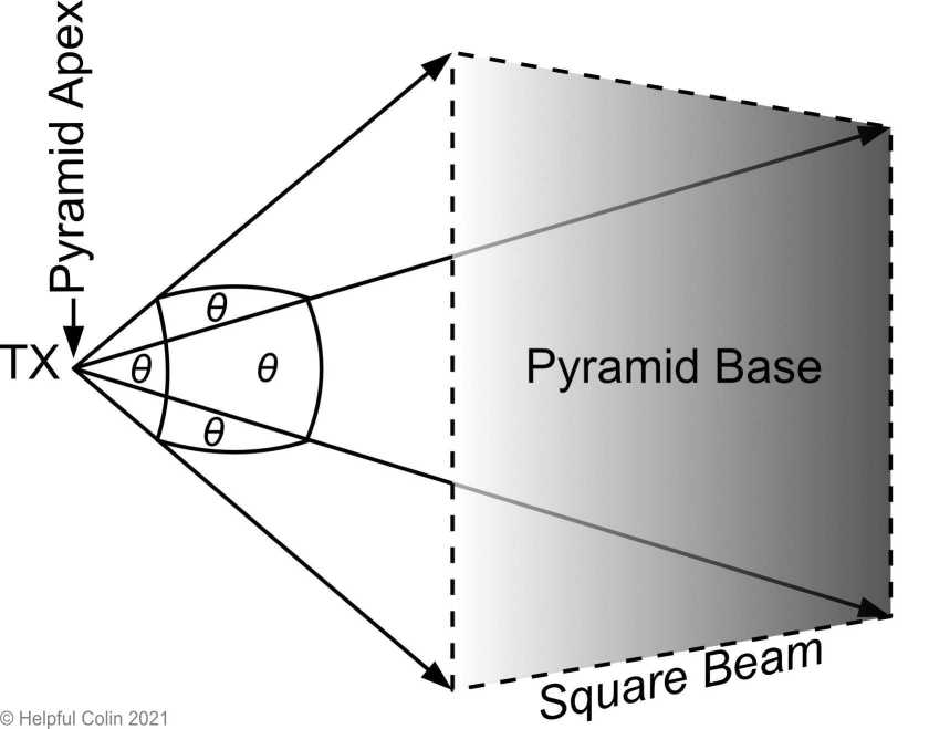 How a square Radio Wave beam looks like a pyramid on its side.