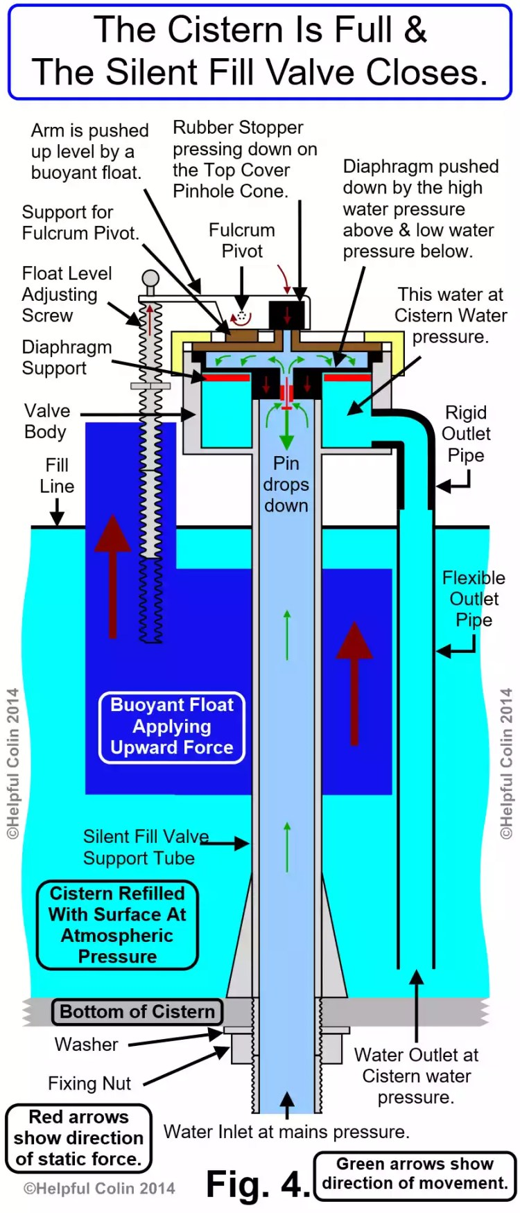 The Cistern Is Full & The Silent Fill Valve Closes