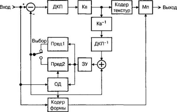 Cхема видеокодера MPEG-4 для натуральных изображений