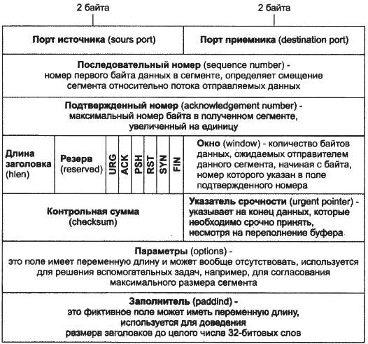 Протокол UDP и UDP дейтаграммы