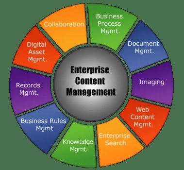 enterprise content management solution