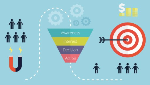 sales funnel to warm leads How to Create The Perfect Sales Funnel