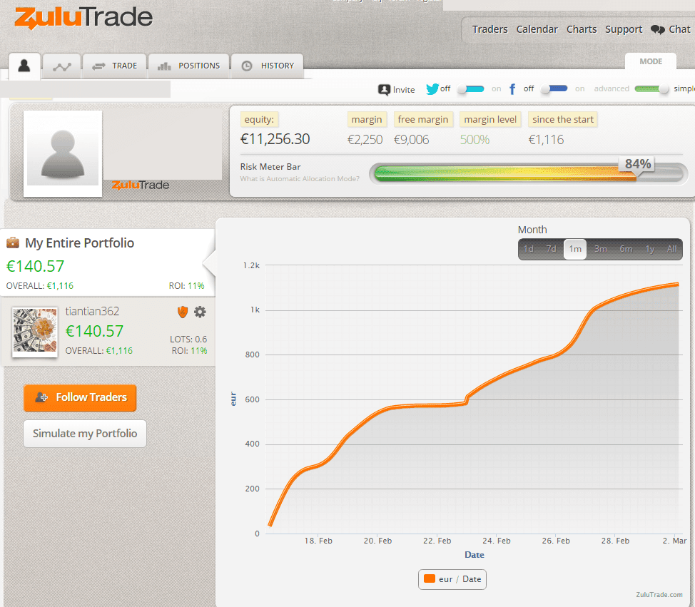 Great profits With Zulutrade