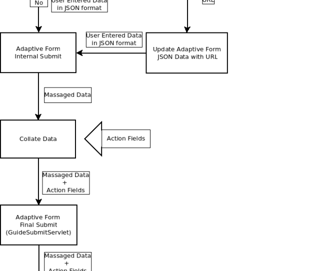Flowchart Depicting The Workflow For Submit Action
