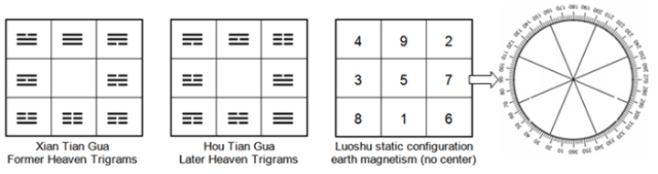 Heluo Hill - 9 Stars Luoshu or 9 numbers Magic Square