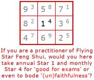 Flying Star Feng Shui Star combination 1-4 unfaithful - Heluo Hill