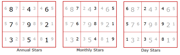 9 Star Ki Astrology - year Star, month Star, day Star - Heluo Hill