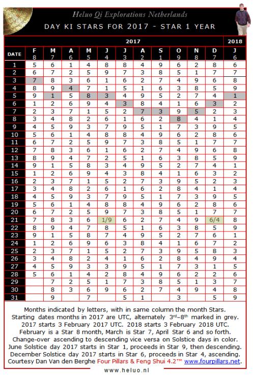 9 Star Ki and Luoshu - day Star calendar - Heluo Hill