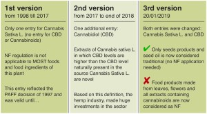 Analysis of the various entries relating to Cannabis Sativa L (hemp), Cannabidiol (CBD) and the recent addition of a new category, Cannabinoids.