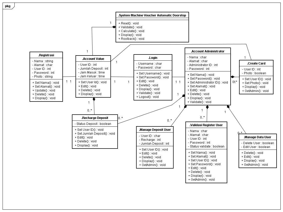 Contoh Erd Dan Class Diagram