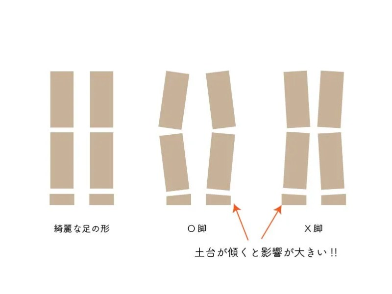 足の土台の違いの影響