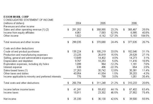 Interpreting financial statement forces henning financial services across expense categories the horizontal analysis shows that exxon revenue increased 232 in 2005 and 255 in 2006 from levels of 291 billion in 2004 altavistaventures Image collections