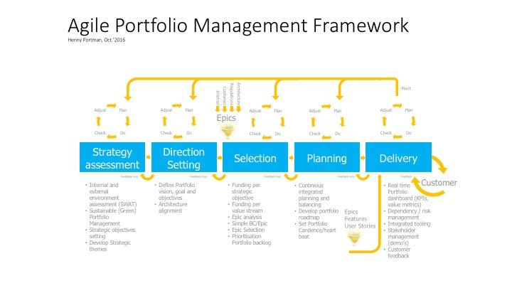 Portfolio Management Framework Diagram | Online Wiring Diagram