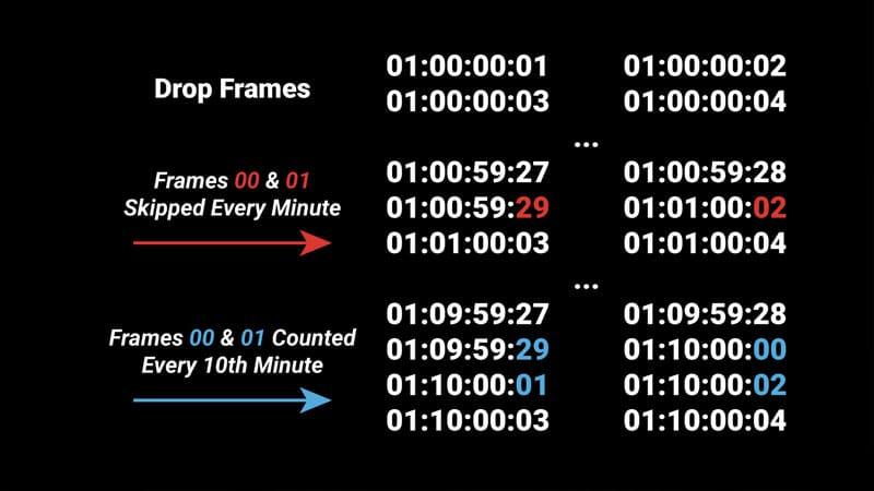 Drop Frame Timecode