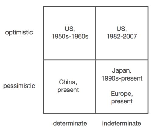 Peter Thiel Graph (Optimistic, Pessimistic, Determinate, Indeterminate)