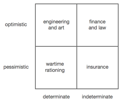 Peter Thiel Graph on types of careers