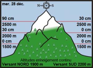 Off Piste Snow Report 29 December