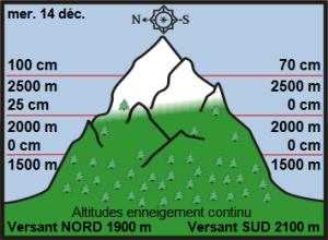 Off-Piste Snow Report 15th Dec