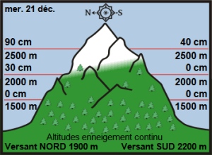 Off-Piste Snow Report 22 December