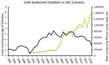 UTAH avalanche centre education