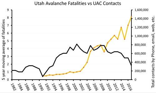 Utah celebrates a season with zero avalanche deaths