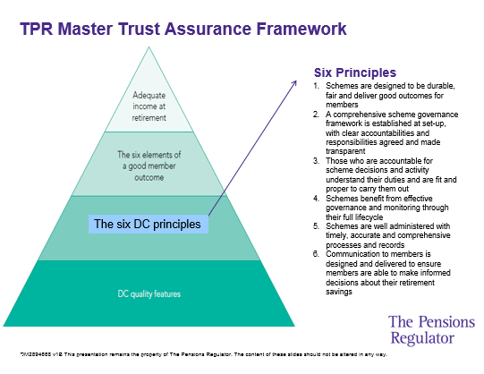 TPR framework