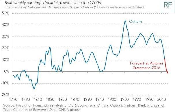 earnings6-historic