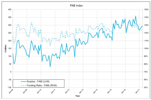 Fab Index April