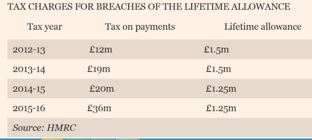 lta tax