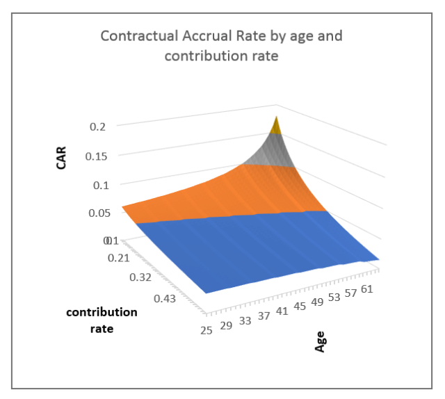 contractual