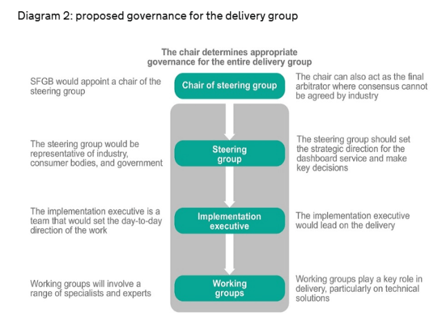 dashboard governance model