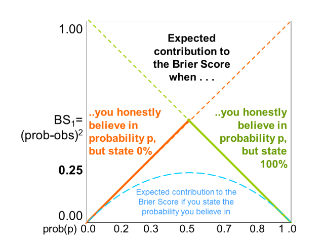 """Figure 5: If the forecasters blindly follow a deterministic model and issue categorical """"rain"""" or """"no rain"""" forecasts (0% or 100% probabilities) unaware of or ignoring any probability information from a probabilistic forecast system, e.g. an ensemble system, they will score according to the dashed-full lines. If, however, they have access to such a system but chose to interpret the probabilistic information deterministically, i.e.issue """"rain"""" (100%) forecasts when the probability is >50% and """"no rain"""" (0%) forecasts when the probability < 50%, they will score badly, more precisely along the full lines, with a peak of BS=0.5 for 50%."""