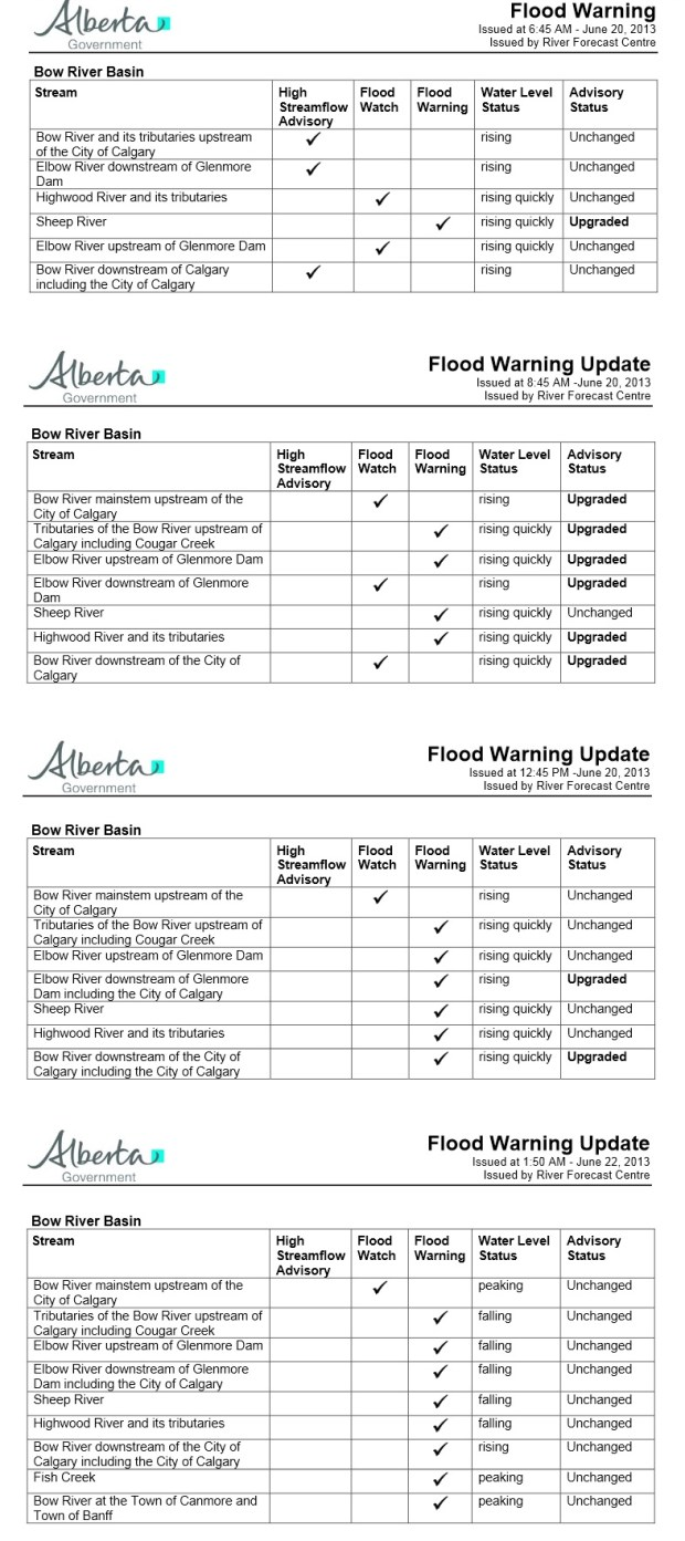 alberta-warnings-BowRiver-Calgary