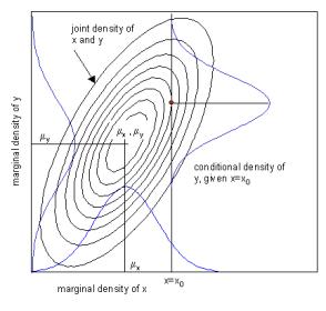 prob-distributions-verification