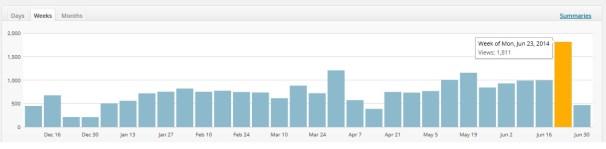 week-stats-hepex-site