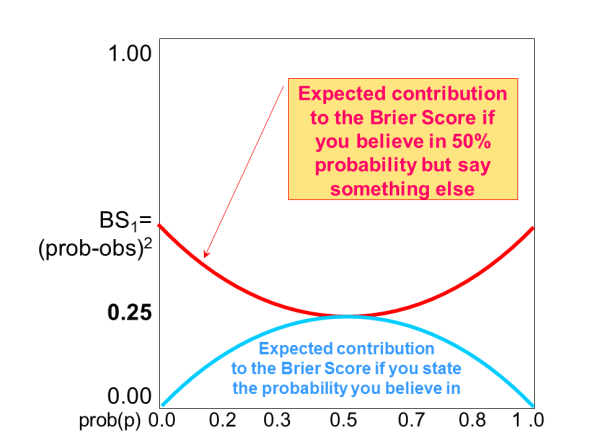 """Figure 4: The lower, light blue curve shows the expected BS1 in case of """"honest"""" probability forecasting. The amber curve shows the BS1 in case the """"honest"""" forecast would be 50%, but the forecasters for different reasons say something else between 0% and 100%."""
