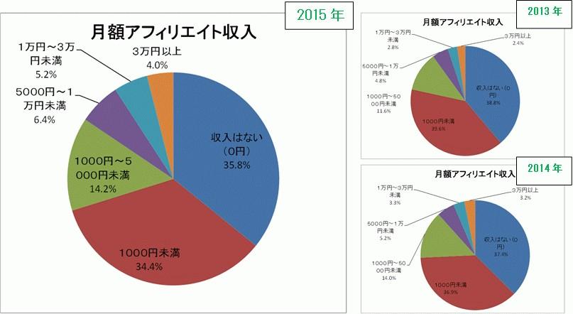 affiliate-income-2013-2014-2015