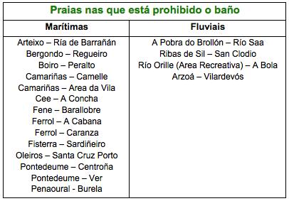 Praias galegas co baño prohibido