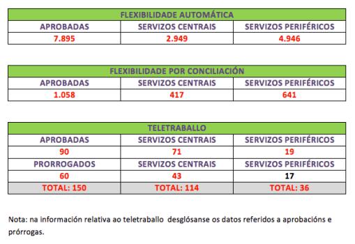 Solicitudes Flexibilidade e Teletraballo da Xunta aprobadas, a mes de maio 2016