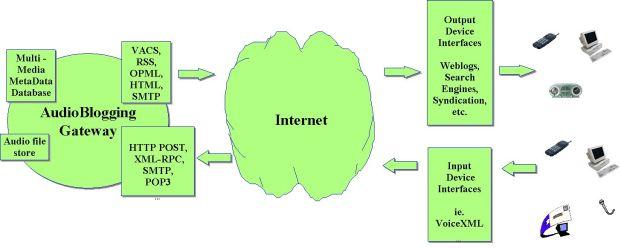 audioblogging-gateway