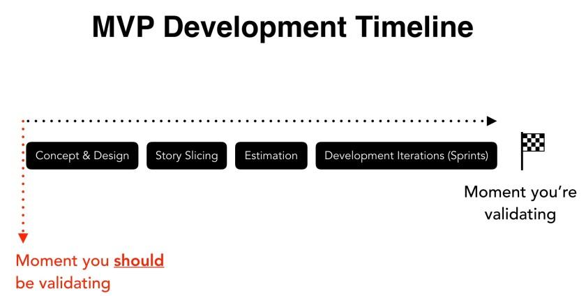 MVP Development Timeline Validation