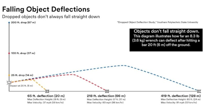 tool fall protection deflection