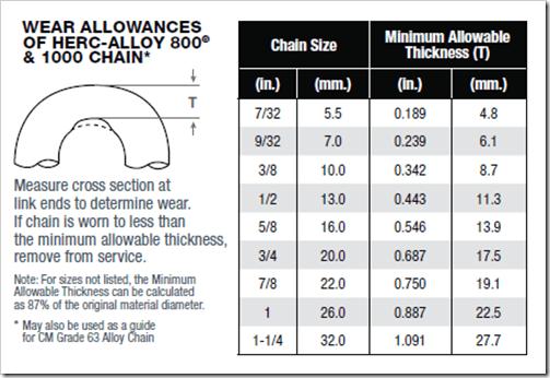 chain sling wear allowances table