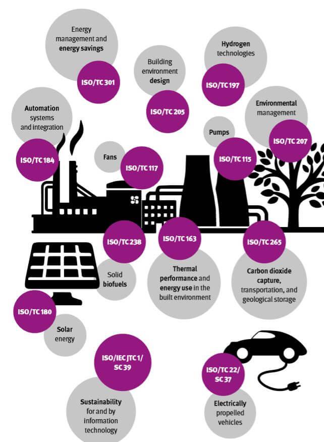 iso and energy chart