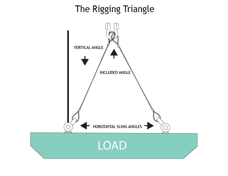 how-to-calculate-load-weight