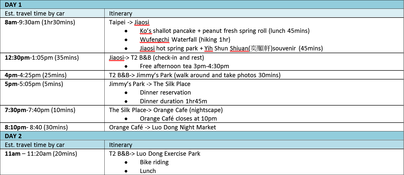 Travel blogyilan taiwan picturesque country getaway our 2 day schedule itinerary sciox Choice Image
