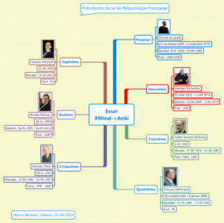 Mind map of French presidents uploaded to Anki flashcard; http://revedution.com/2013/10/07/combine-the-power-of-mindmaps-and-flashcards-with-xmind2anki/