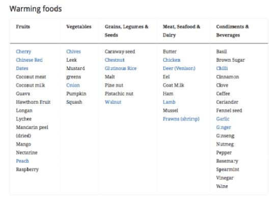 warming foods 2