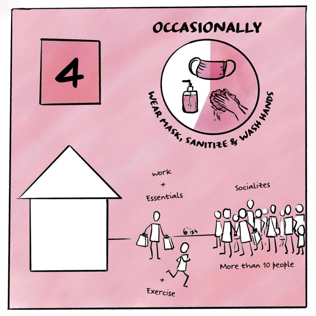 Image shows Risk Tolerance level 4 depicted by a graphic of a person outside of their home, with a scale of 6' around them and a group of friends greater than 10 people on the other side of 6'. They are also depicted as exercising. A circular graphic indicates that the person washes their hands, sanitizes, and wears their mask occasionally.